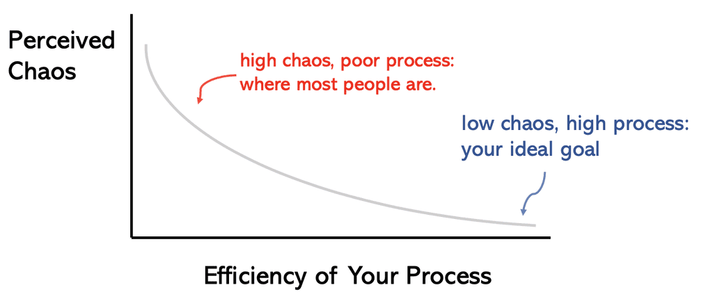 The more chaotic you feel, the less efficient your process is. Conversely, you could have way more to do than everyone around yet operate more efficiently due to a well-designed process.